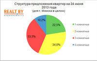 Мониторинг цен предложения квартир в Минске за 17-24 июня 2013 года