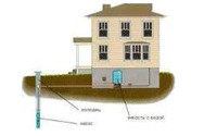 Правильная эксплуатация скважин на воду